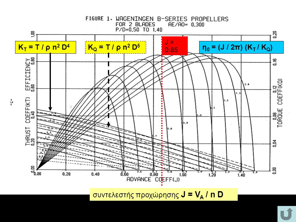 συντελεστής προχώρησης J = VA / n D
