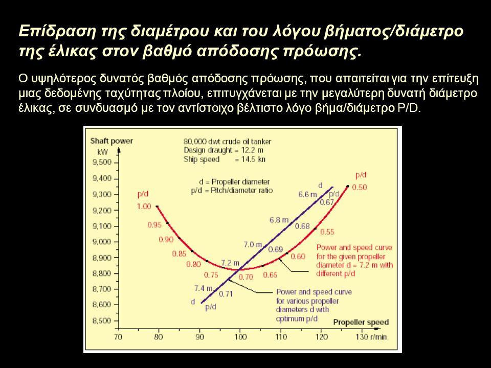 Επίδραση της διαμέτρου και του λόγου βήματος/διάμετρο