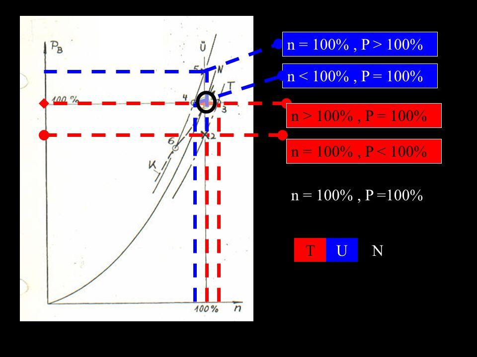 n = 100% , P > 100% n < 100% , P = 100% n > 100% , P = 100%