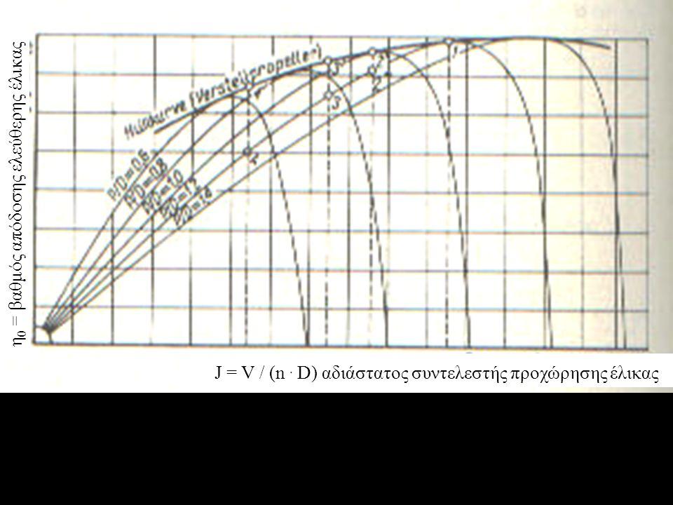 η0 = βαθμός απόδοσης ελεύθερης έλικας