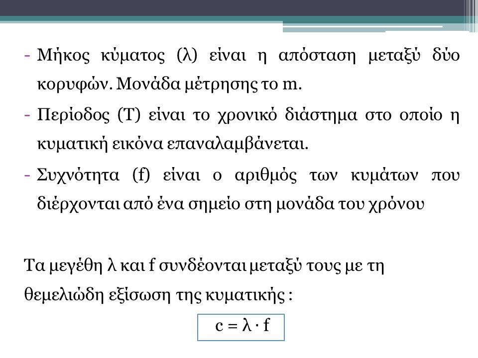 Μήκος κύματος (λ) είναι η απόσταση μεταξύ δύο κορυφών