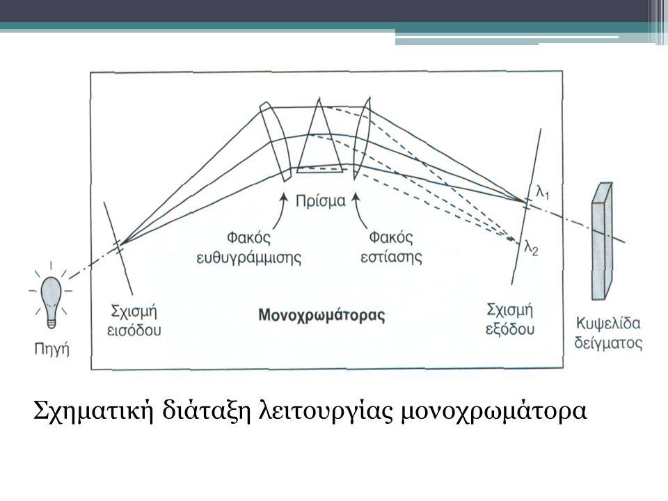 Σχηματική διάταξη λειτουργίας μονοχρωμάτορα