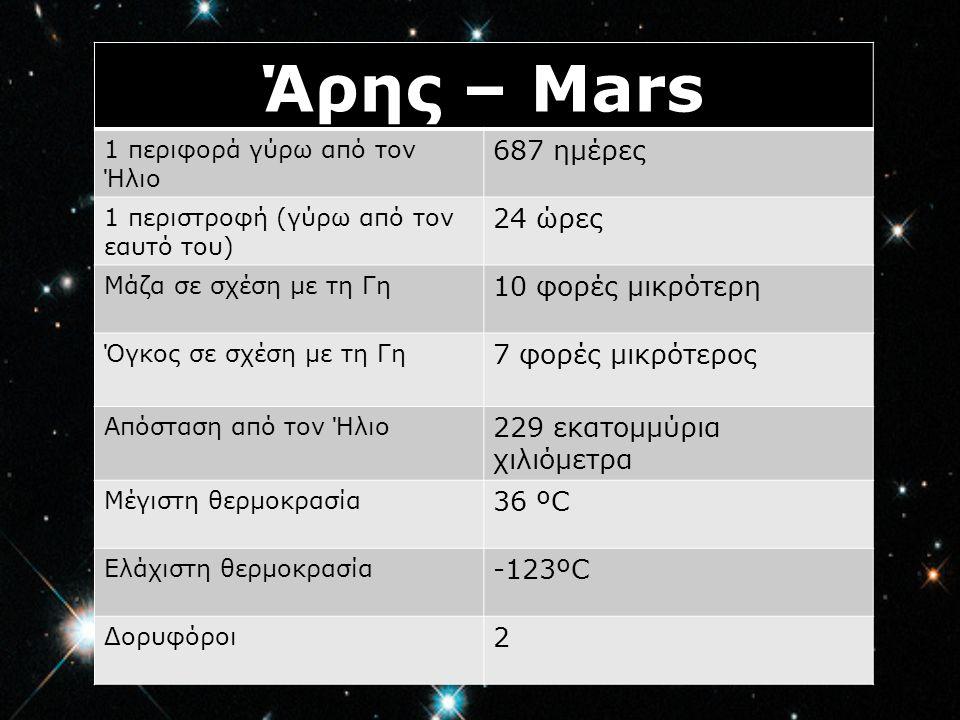 Άρης – Mars 687 ημέρες 24 ώρες 10 φορές μικρότερη 7 φορές μικρότερος