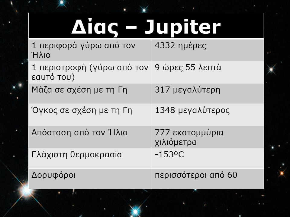 Δίας – Jupiter 1 περιφορά γύρω από τον Ήλιο 4332 ημέρες