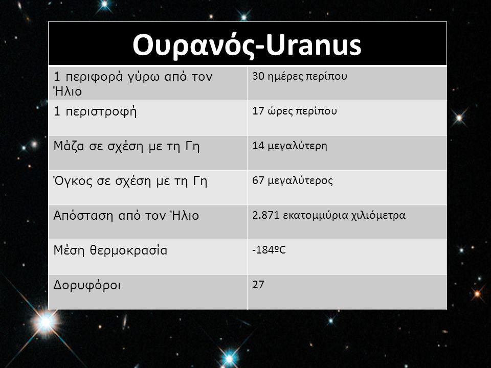 Ουρανός-Uranus 1 περιφορά γύρω από τον Ήλιο 30 ημέρες περίπου
