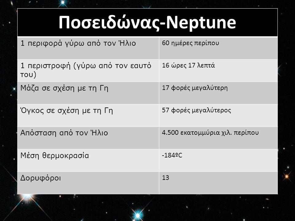 Ποσειδώνας-Neptune 1 περιφορά γύρω από τον Ήλιο 60 ημέρες περίπου