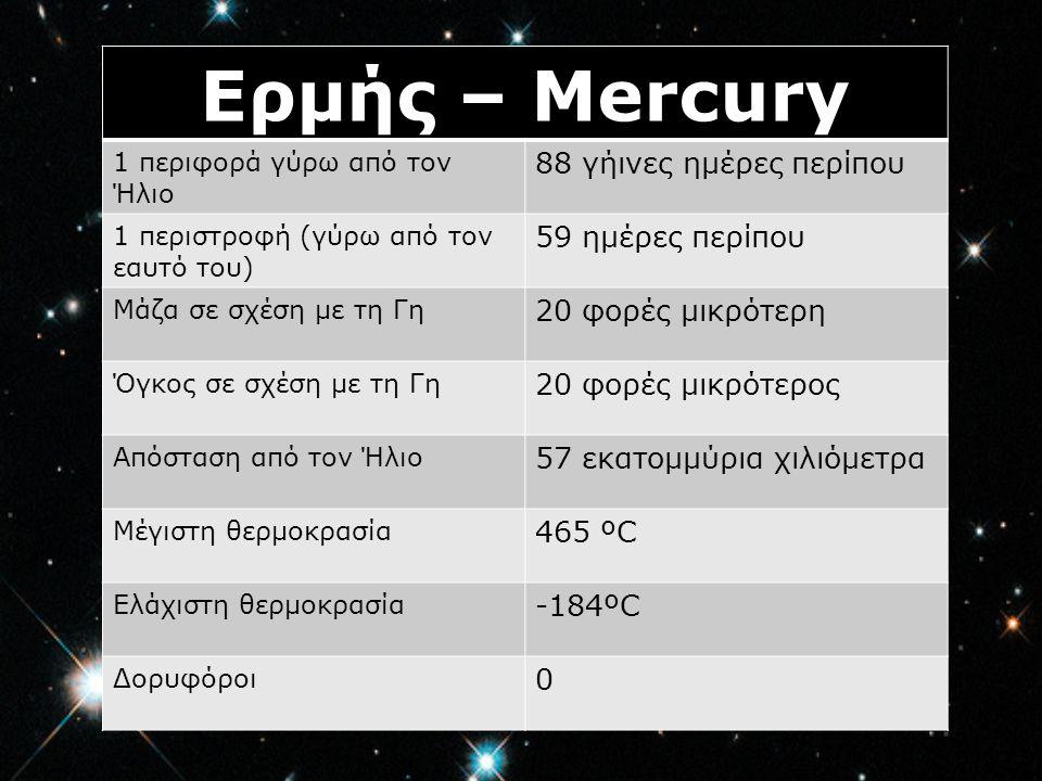 Ερμής – Mercury 88 γήινες ημέρες περίπου 59 ημέρες περίπου