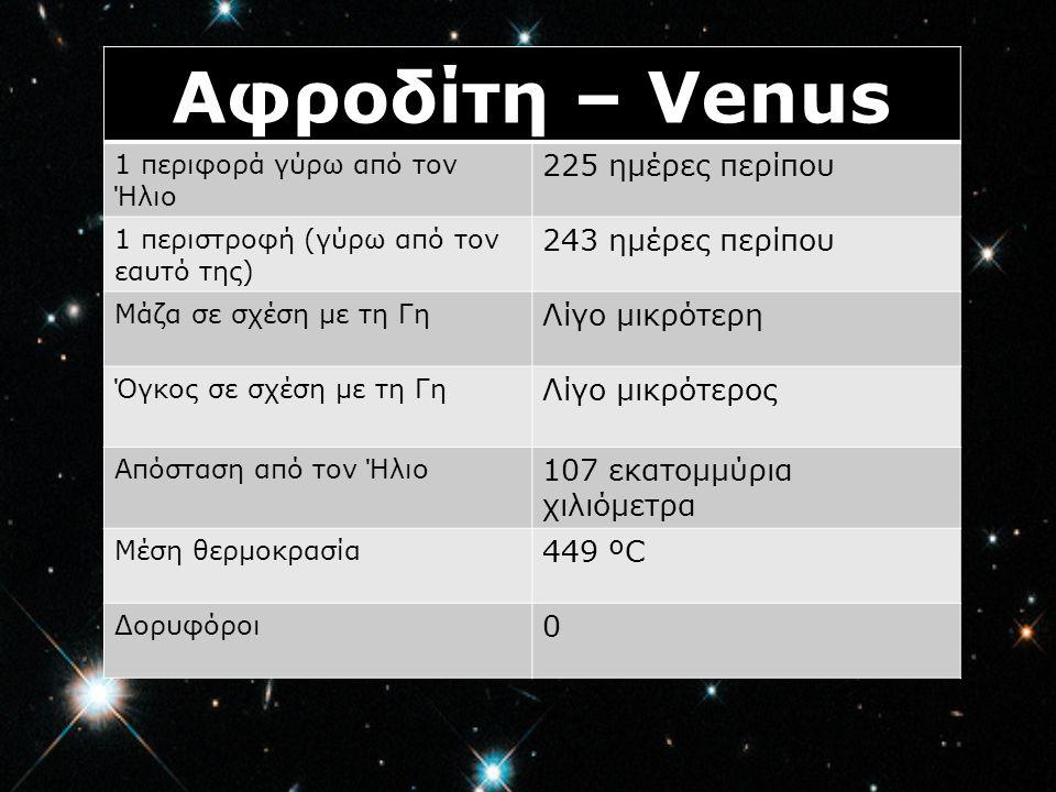 Αφροδίτη – Venus 225 ημέρες περίπου 243 ημέρες περίπου Λίγο μικρότερη