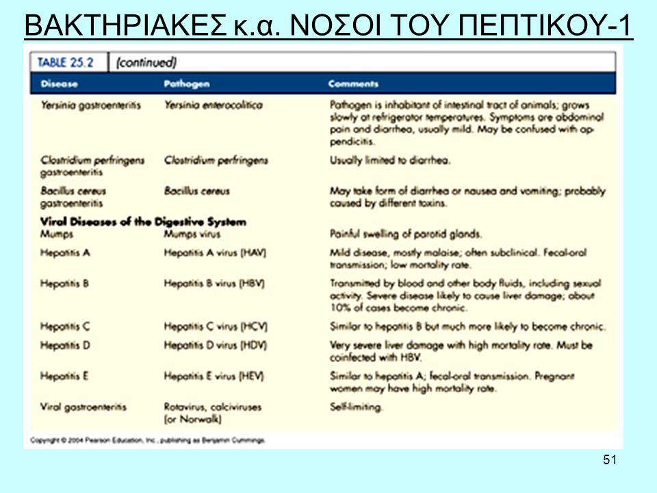 ΒΑΚΤΗΡΙΑΚΕΣ κ.α. ΝΟΣΟΙ ΤΟΥ ΠΕΠΤΙΚΟΥ-1