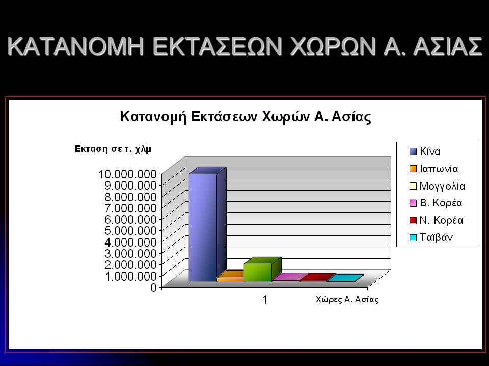 ΚΑΤΑΝΟΜΗ ΕΚΤΑΣΕΩΝ ΧΩΡΩΝ Α. ΑΣΙΑΣ
