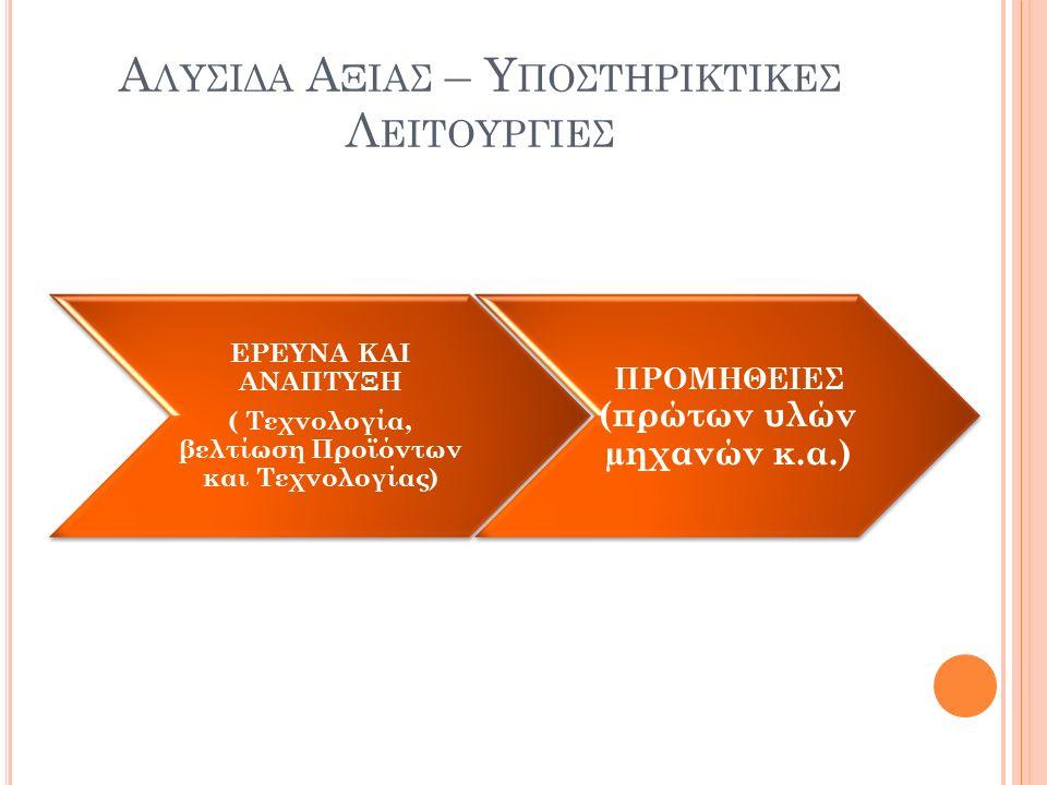 Αλυςιδα Αξιας – Υποςτηρικτικες Λειτουργιες