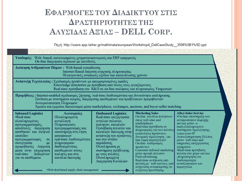 Εφαρμογές του Διαδικτύου ςτις Δραςτηριότητες της Αλυςίδας Αξίας – DELL Corp.