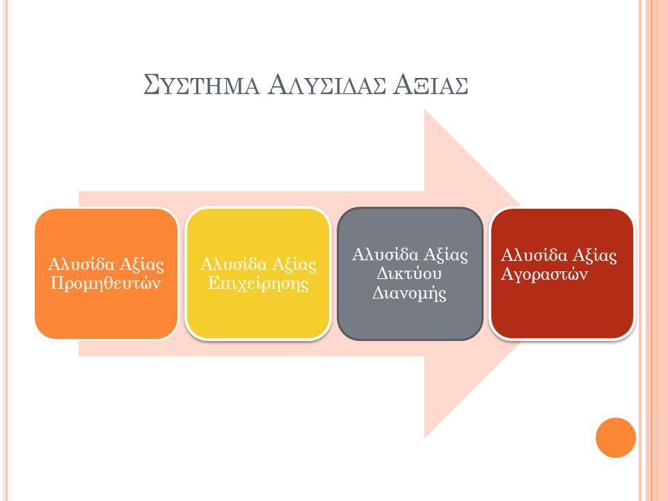 Συςτημα Αλυςιδας Αξιας