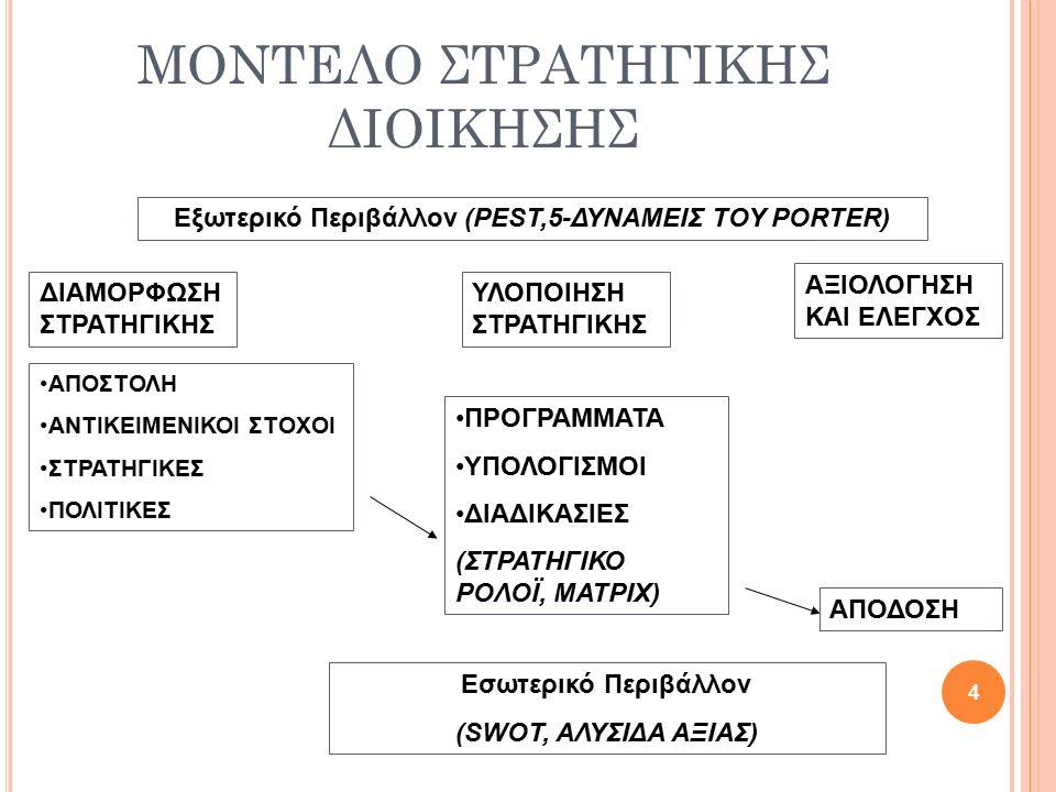 ΜΟΝΤΕΛΟ ΣΤΡΑΤΗΓΙΚΗΣ ΔΙΟΙΚΗΣΗΣ