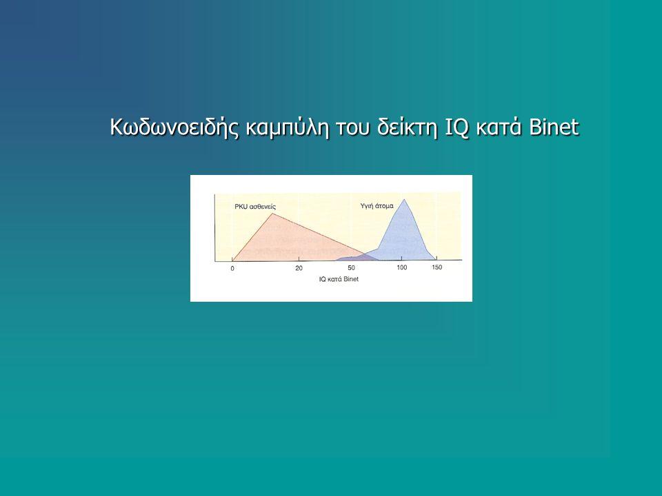 Κωδωνοειδής καμπύλη του δείκτη IQ κατά Binet