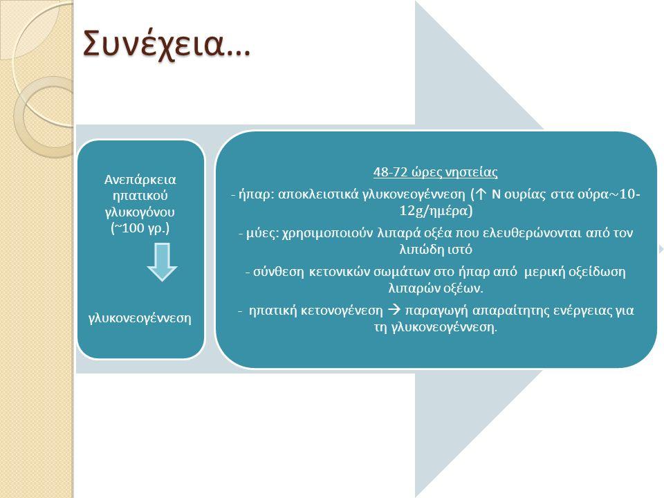 Ανεπάρκεια ηπατικού γλυκογόνου (~100 γρ.)