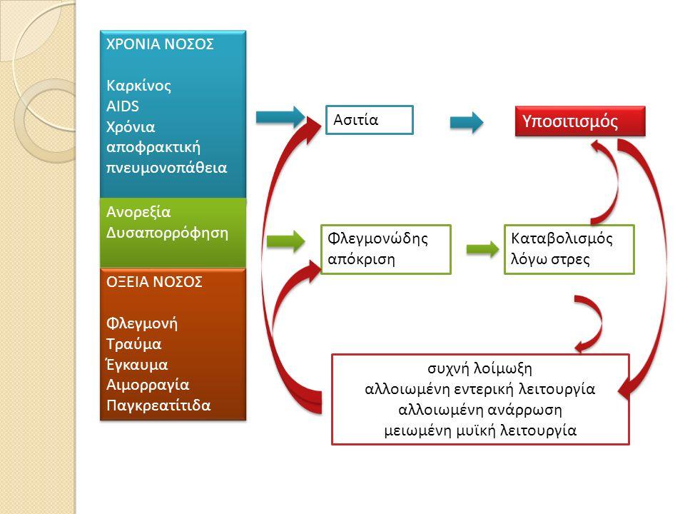 Υποσιτισμός ΧΡΟΝΙΑ ΝΟΣΟΣ Καρκίνος AIDS