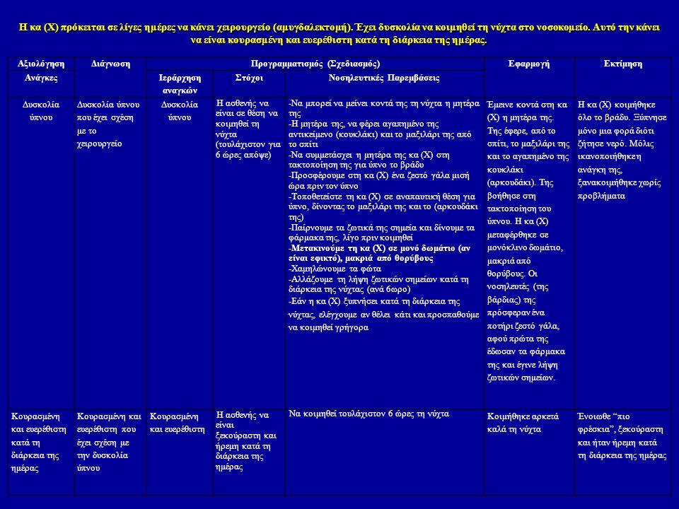 Προγραμματισμός (Σχεδιασμός) Νοσηλευτικές Παρεμβάσεις