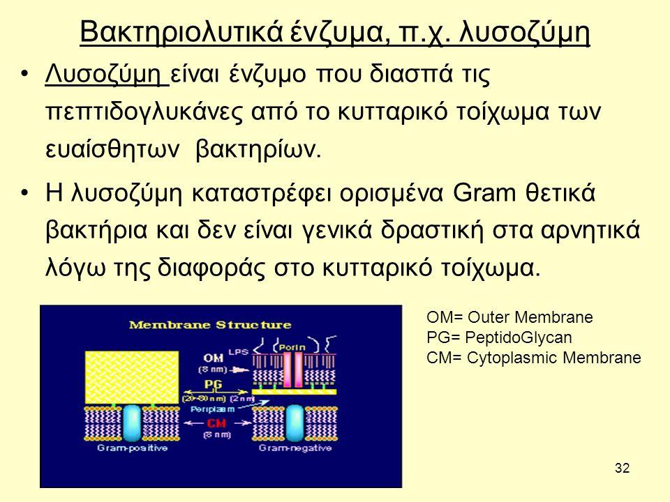 Βακτηριολυτικά ένζυμα, π.χ. λυσοζύμη