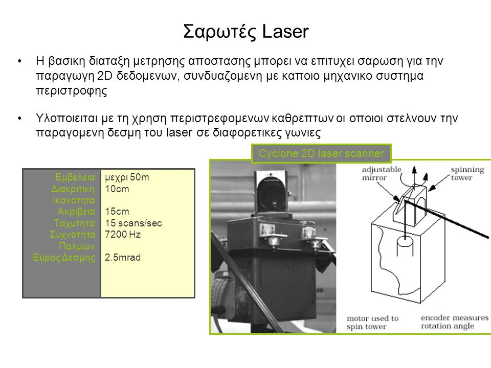 Cyclone 2D laser scanner