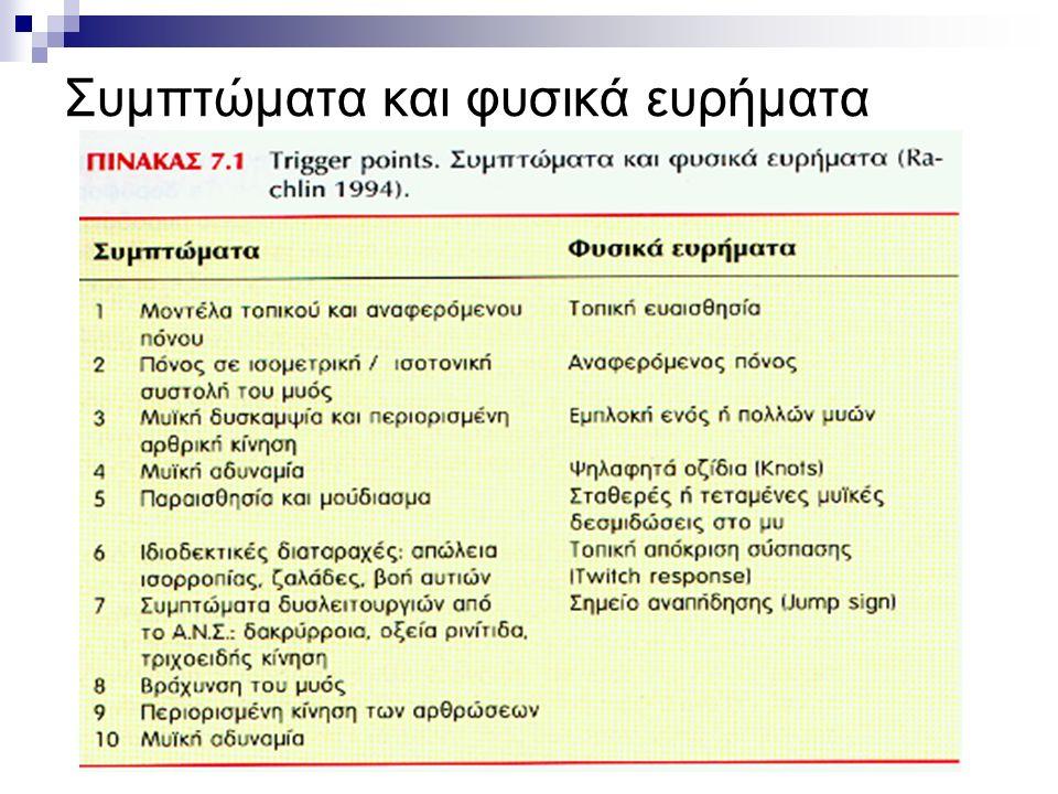 Συμπτώματα και φυσικά ευρήματα