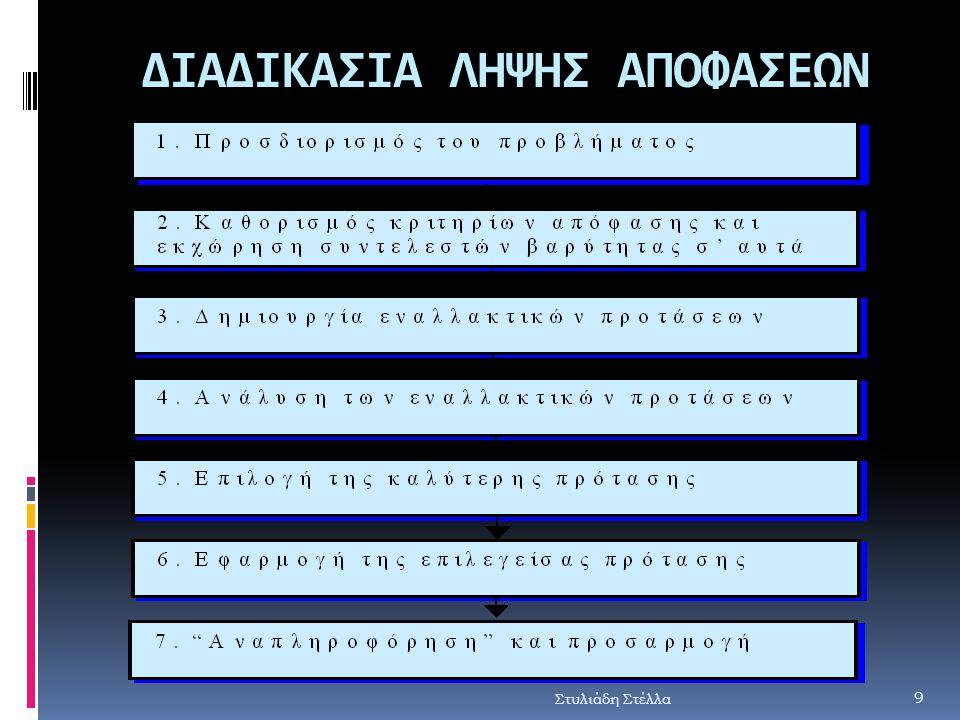 ΔΙΑΔΙΚΑΣΙΑ ΛΗΨΗΣ ΑΠΟΦΑΣΕΩΝ