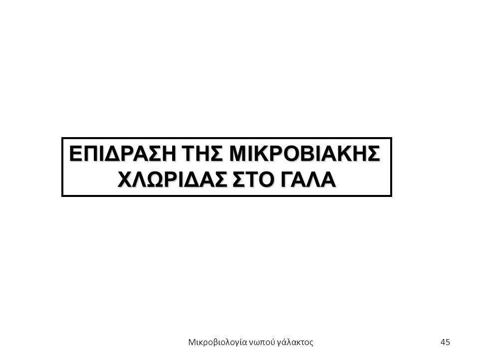 ΕΠΙΔΡΑΣΗ ΤΗΣ ΜΙΚΡΟΒΙΑΚΗΣ