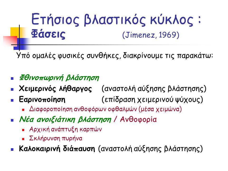Ετήσιος βλαστικός κύκλος : Φάσεις (Jimenez, 1969)