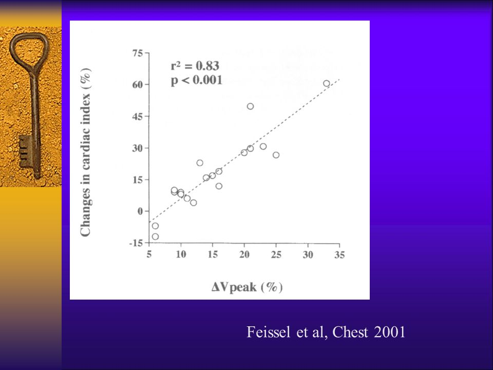 Feissel et al, Chest 2001
