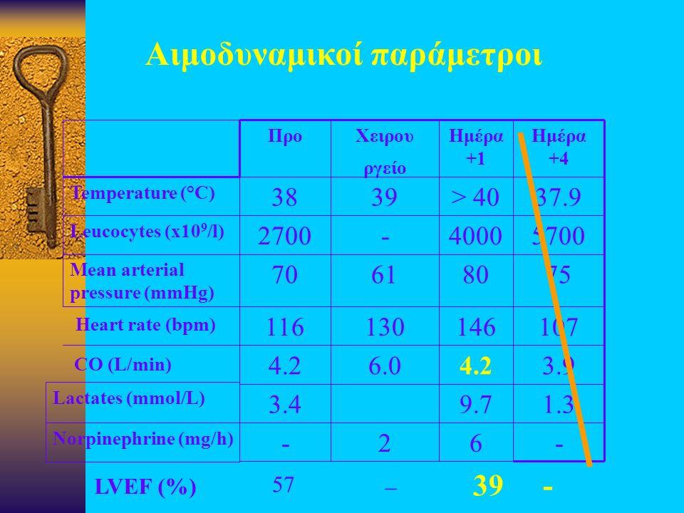 Αιμοδυναμικοί παράμετροι