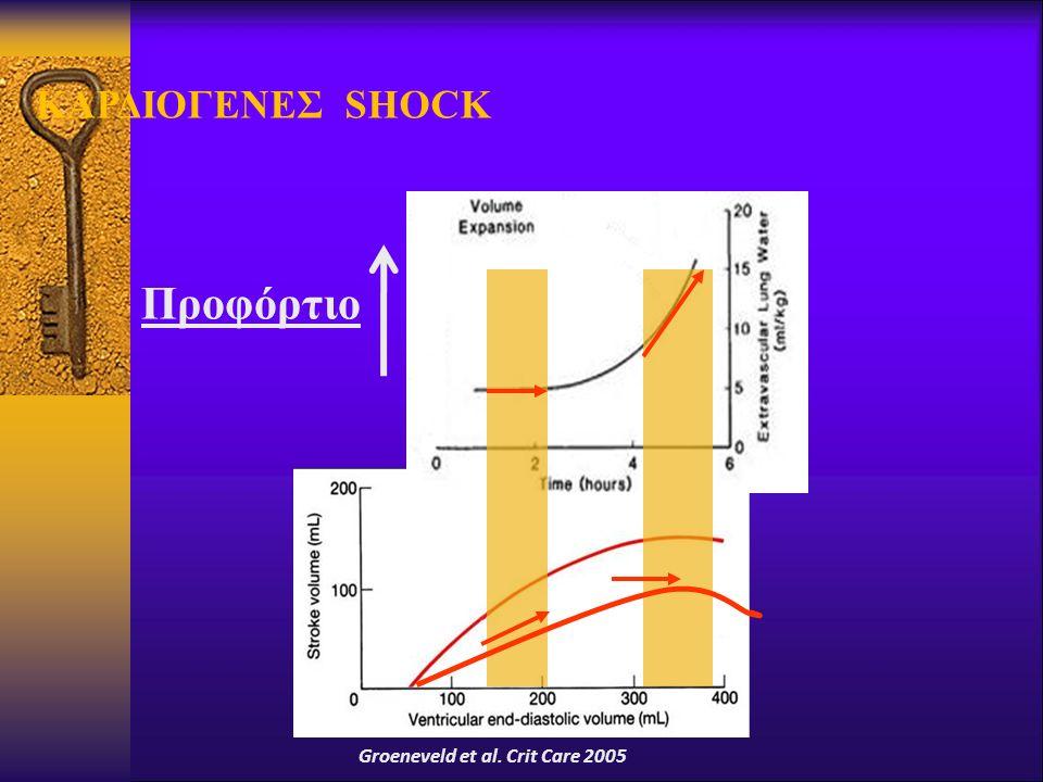 ΚΑΡΔΙΟΓΕΝΕΣ SHOCK Προφόρτιο Groeneveld et al. Crit Care 2005