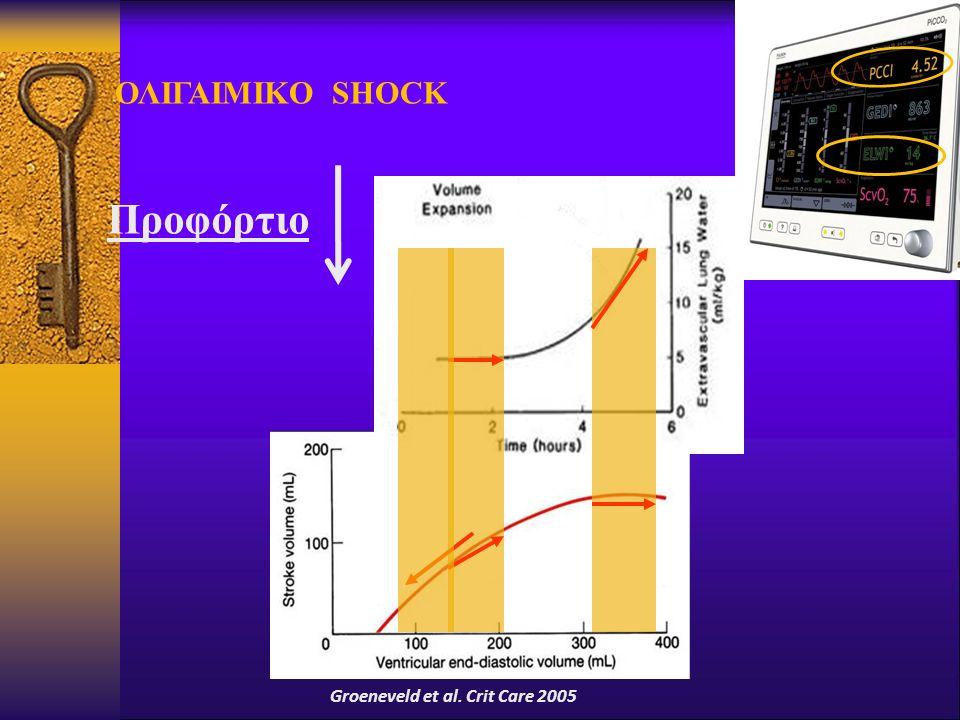 ΟΛΙΓΑΙΜΙΚΟ SHOCK Προφόρτιο Groeneveld et al. Crit Care 2005