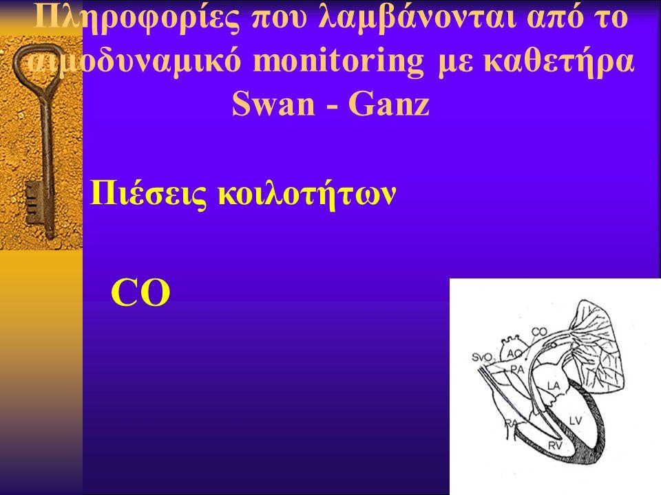 Πληροφορίες που λαμβάνονται από το αιμοδυναμικό monitoring με καθετήρα Swan - Ganz