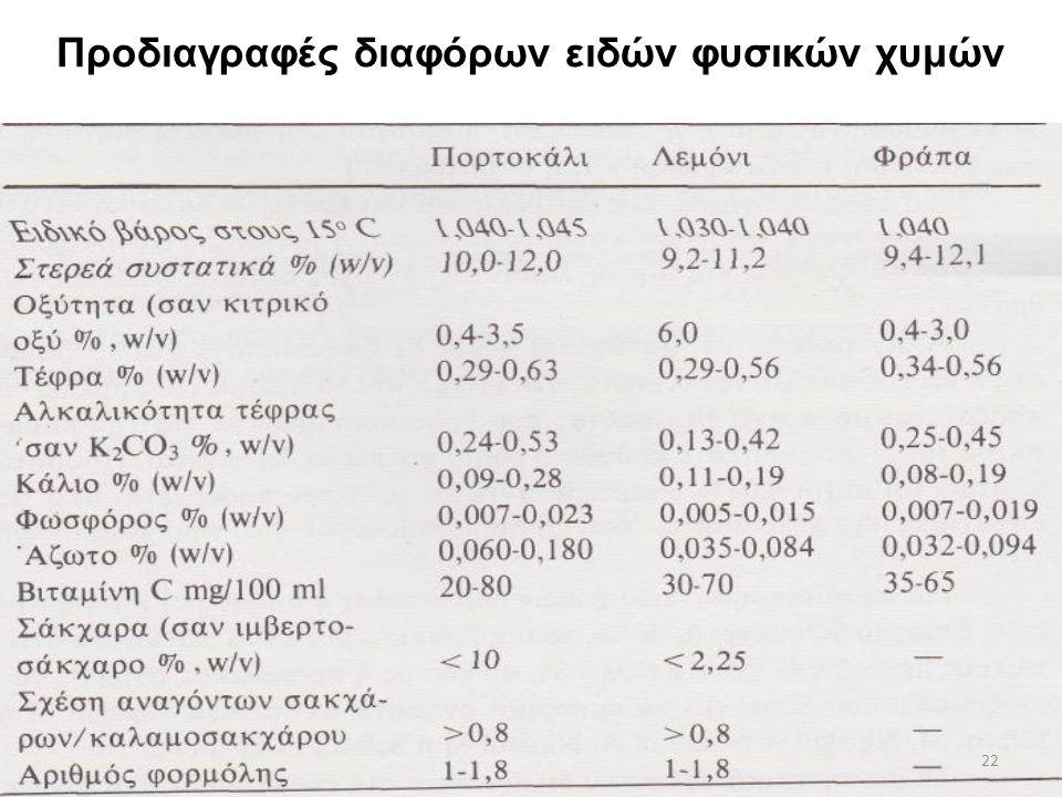 Προδιαγραφές διαφόρων ειδών φυσικών χυμών