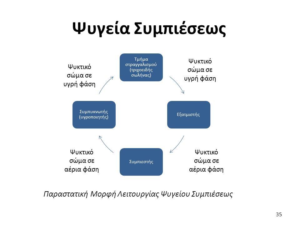 Παραστατική Μορφή Λειτουργίας Ψυγείου Συμπιέσεως