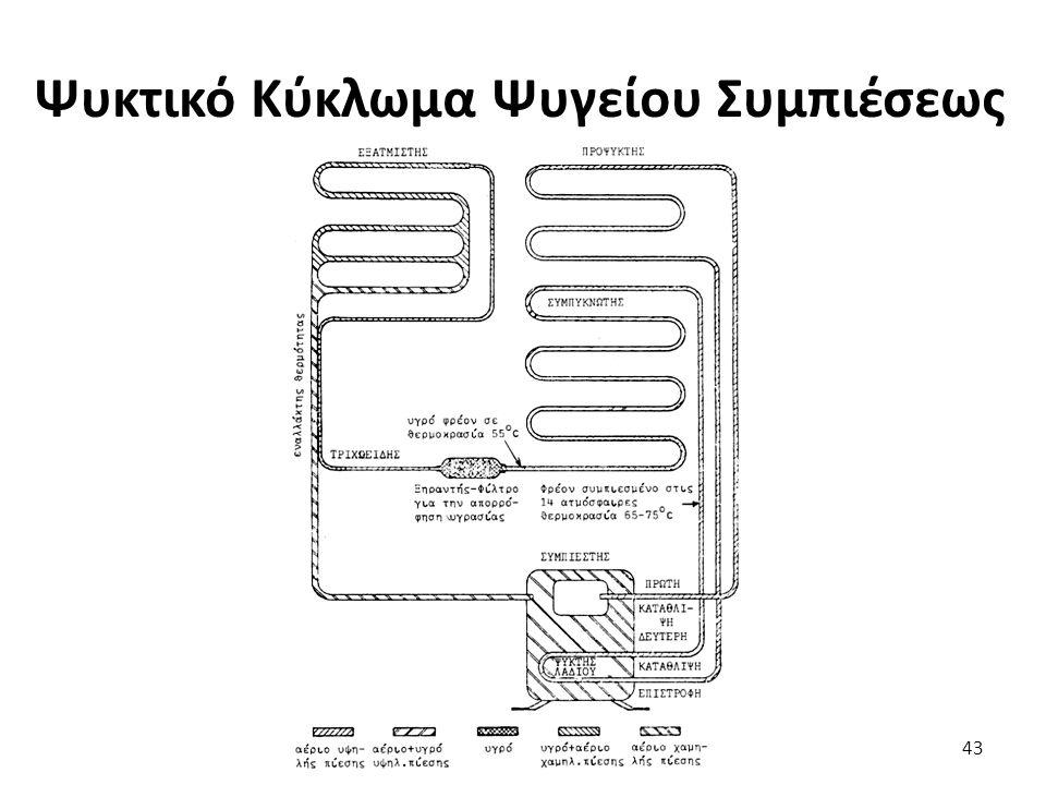 Ψυκτικό Κύκλωμα Ψυγείου Συμπιέσεως