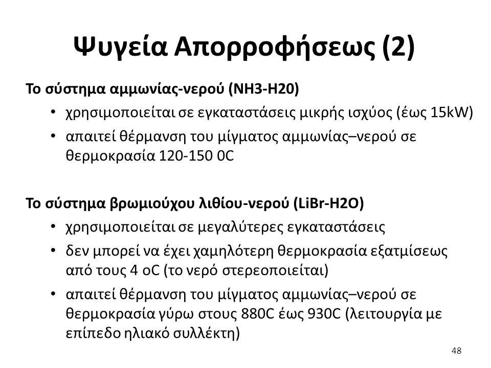 Ψυγεία Απορροφήσεως (2)