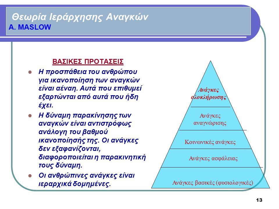 Θεωρία Ιεράρχησης Αναγκών A. MASLOW