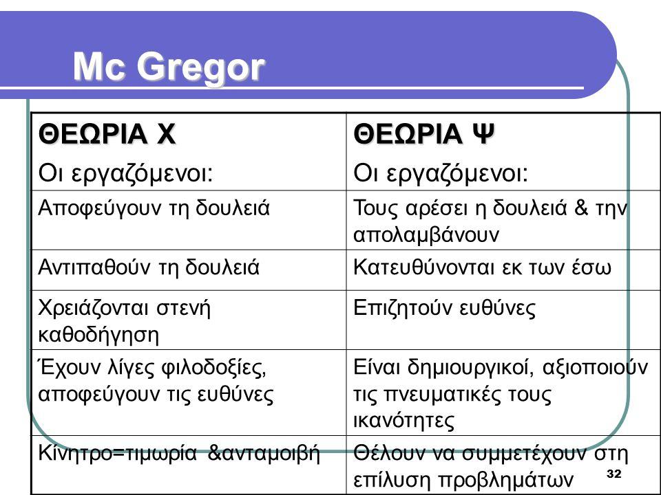 Mc Gregor ΘΕΩΡΙΑ Χ ΘΕΩΡΙΑ Ψ Οι εργαζόμενοι: Αποφεύγουν τη δουλειά