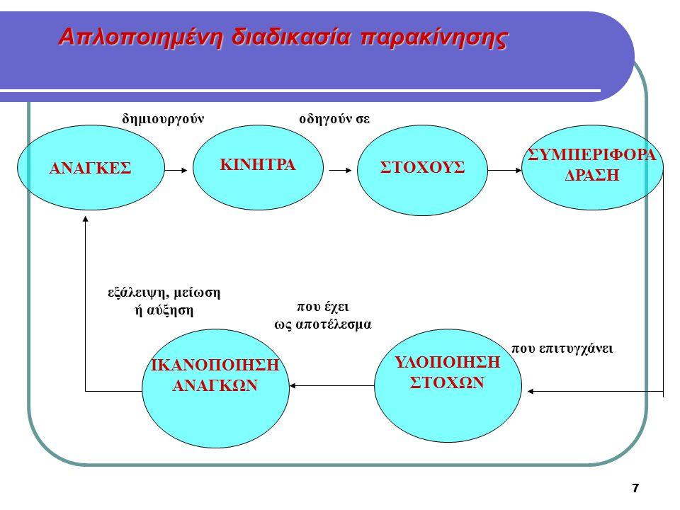 Απλοποιημένη διαδικασία παρακίνησης