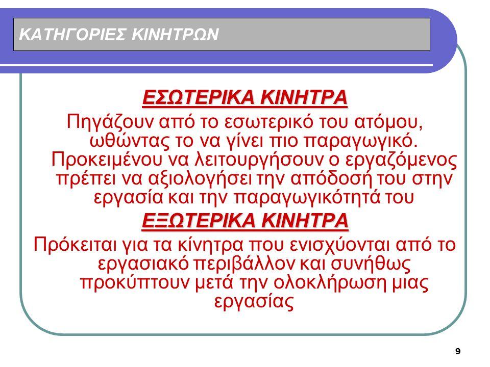 ΕΣΩΤΕΡΙΚΑ ΚΙΝΗΤΡΑ ΕΞΩΤΕΡΙΚΑ ΚΙΝΗΤΡΑ
