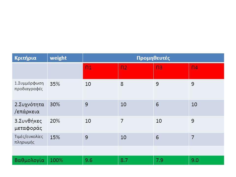 Κριτήρια weight Προμηθευτές Π1 Π2 Π3 Π4 35% 10 8 9