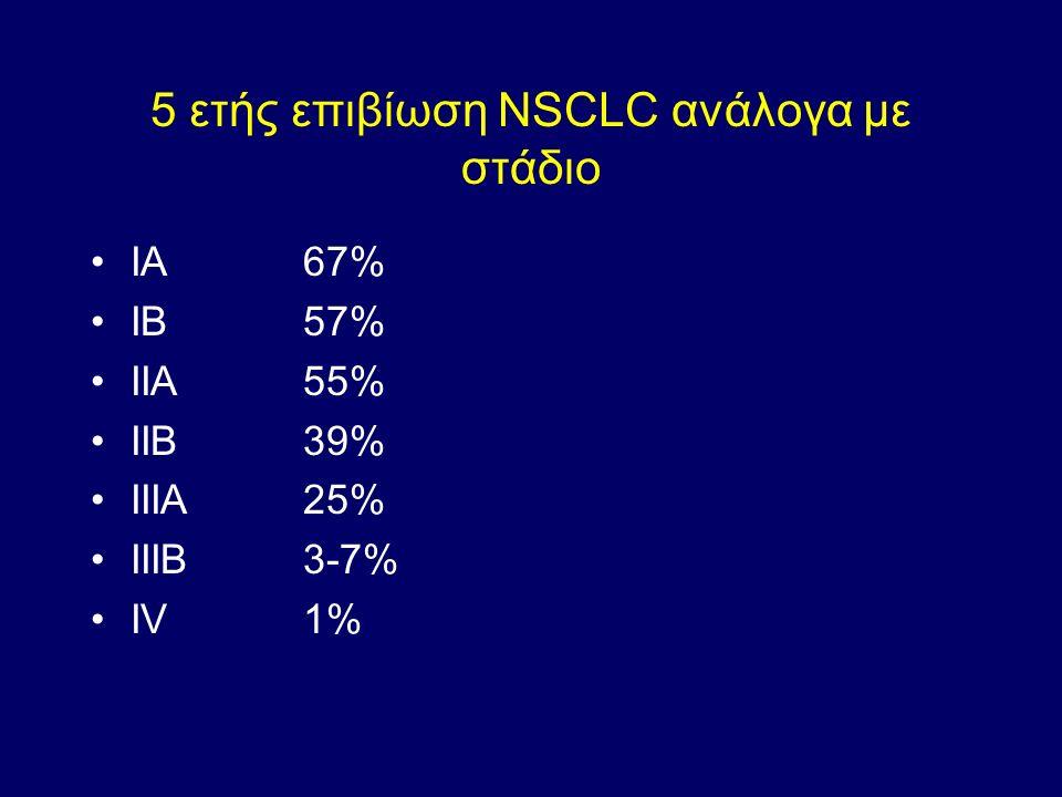5 ετής επιβίωση NSCLC ανάλογα με στάδιο