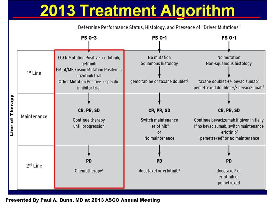 Presented By Paul A. Bunn, MD at 2013 ASCO Annual Meeting