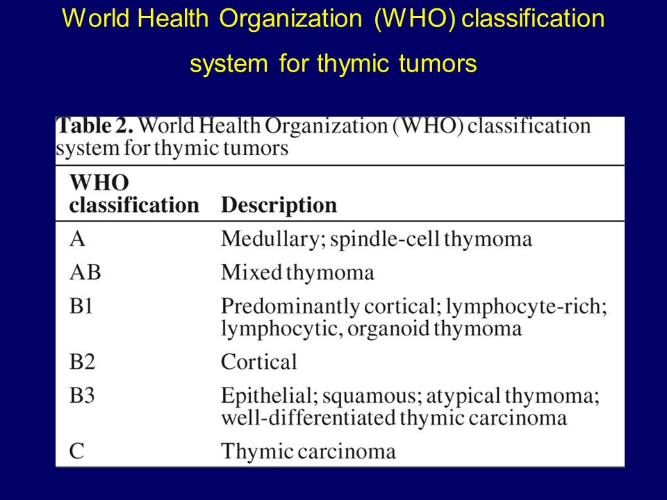 World Health Organization (WHO) classification system for thymic tumors