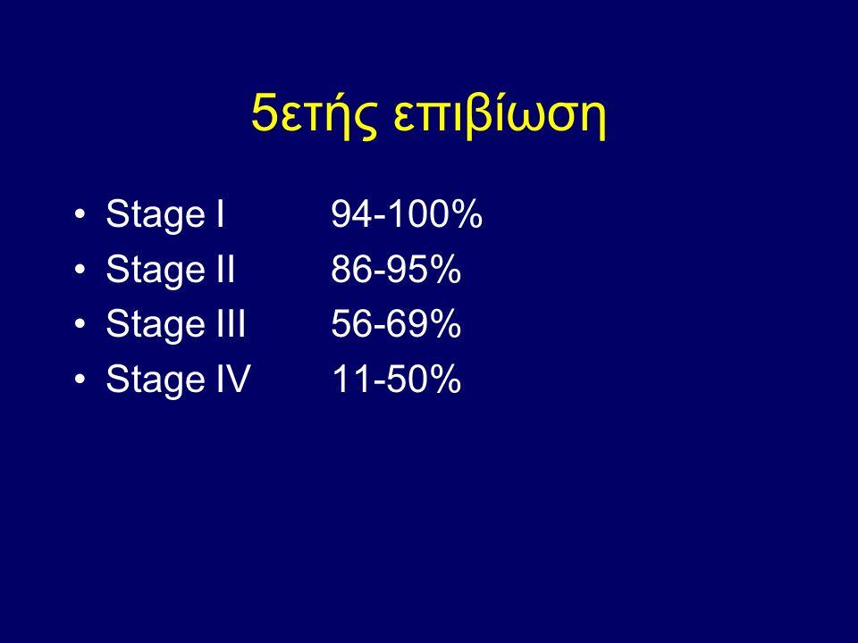 5ετής επιβίωση Stage I 94-100% Stage II 86-95% Stage III 56-69%