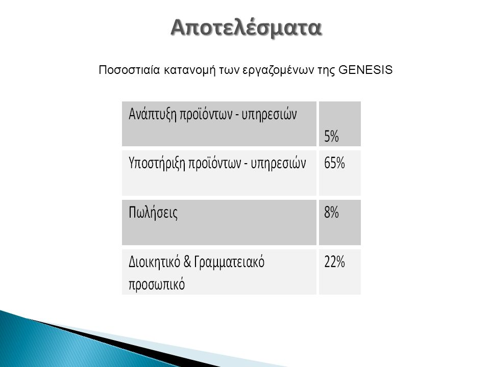 Αποτελέσματα Ποσοστιαία κατανομή των εργαζομένων της GENESIS