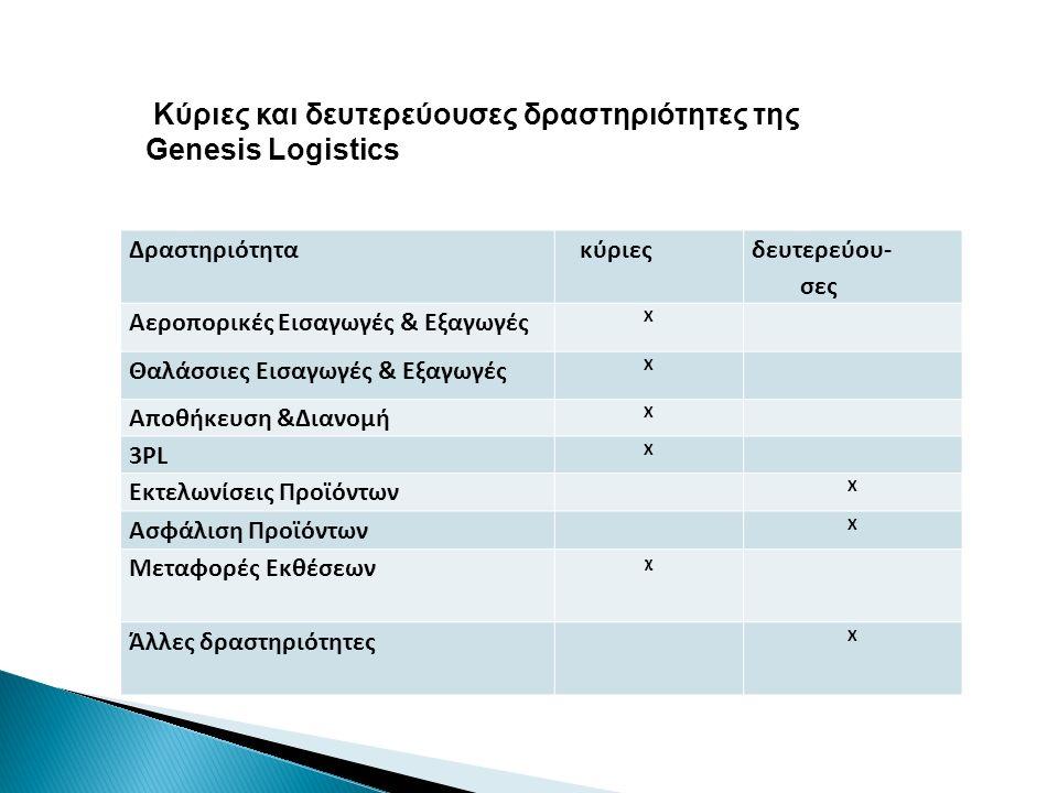 Κύριες και δευτερεύουσες δραστηριότητες της Genesis Logistics