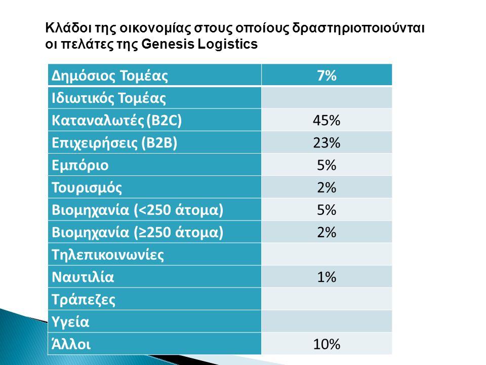 Βιομηχανία (<250 άτομα) Βιομηχανία (≥250 άτομα) Τηλεπικοινωνίες