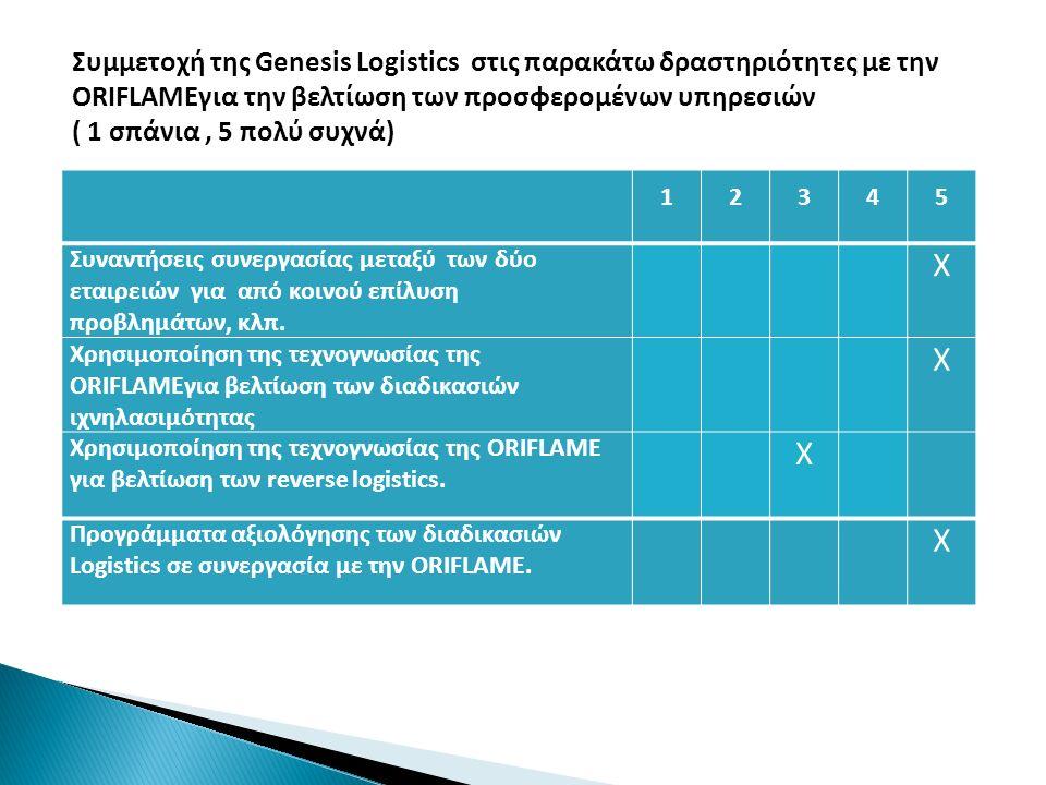 Συμμετοχή της Genesis Logistics στις παρακάτω δραστηριότητες με την ORIFLAMEγια την βελτίωση των προσφερομένων υπηρεσιών ( 1 σπάνια , 5 πολύ συχνά)